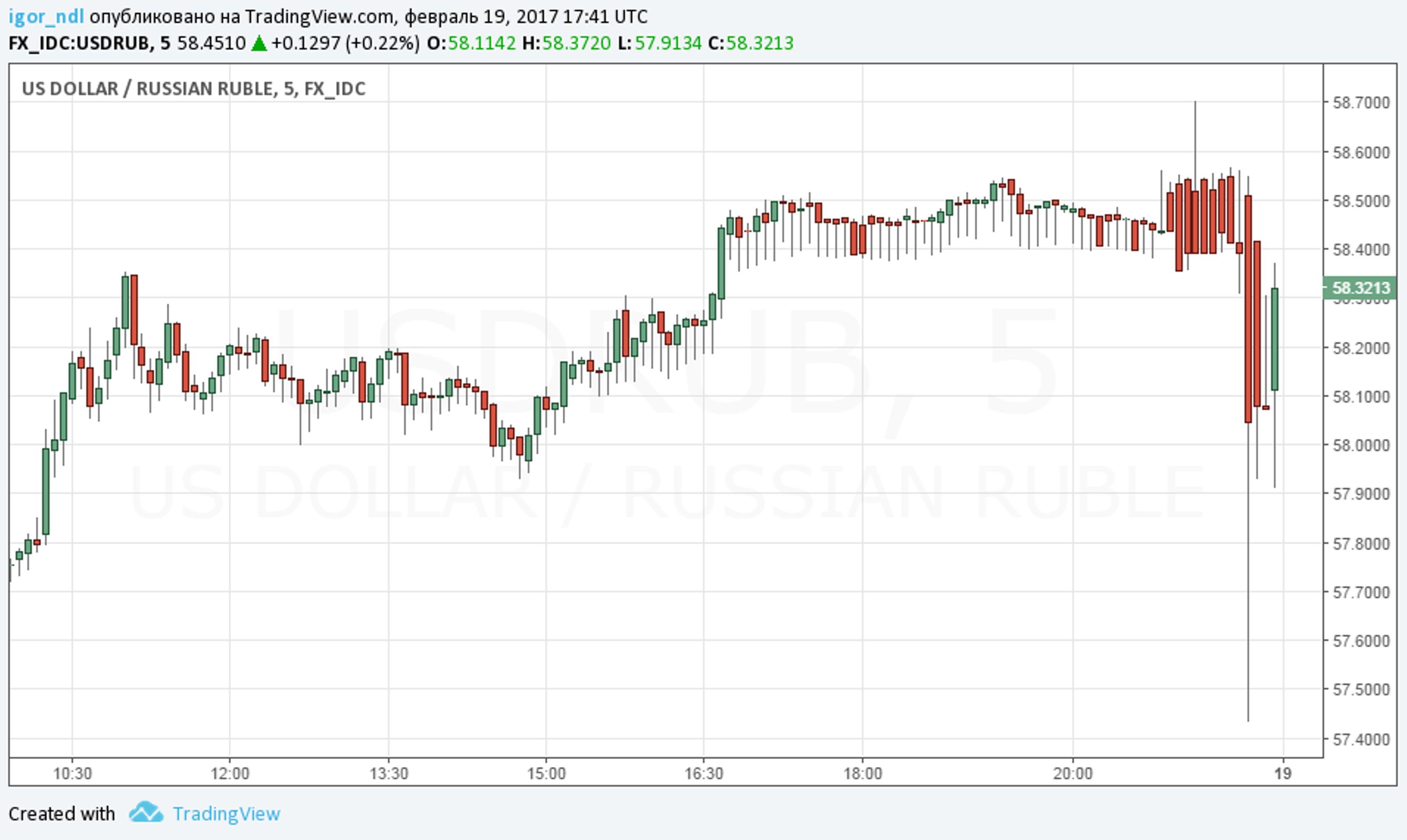 Почему рубль еще накажет спекулянтов