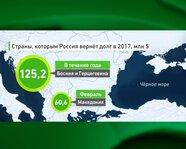 Страны, которым Россия вернёт долг в 2017 году