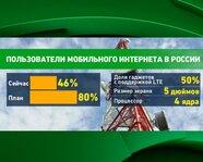 Пользователи мобильного Интернета в России