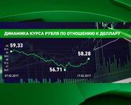 Динамика курса рубля по отношению к доллару в феврале 2017 года