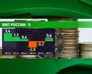 ВВП России с 2012 года