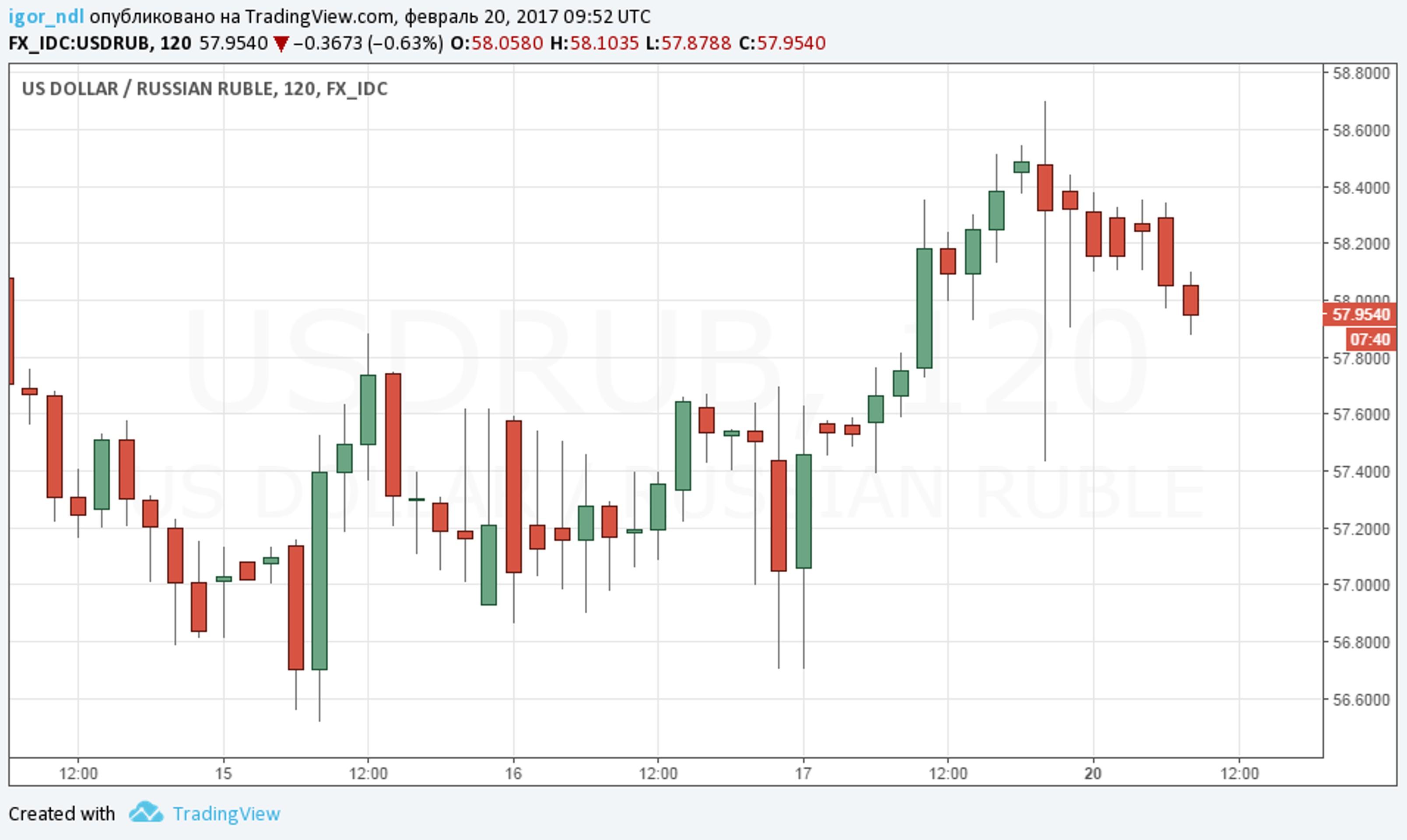 Бегство из российских активов началось?