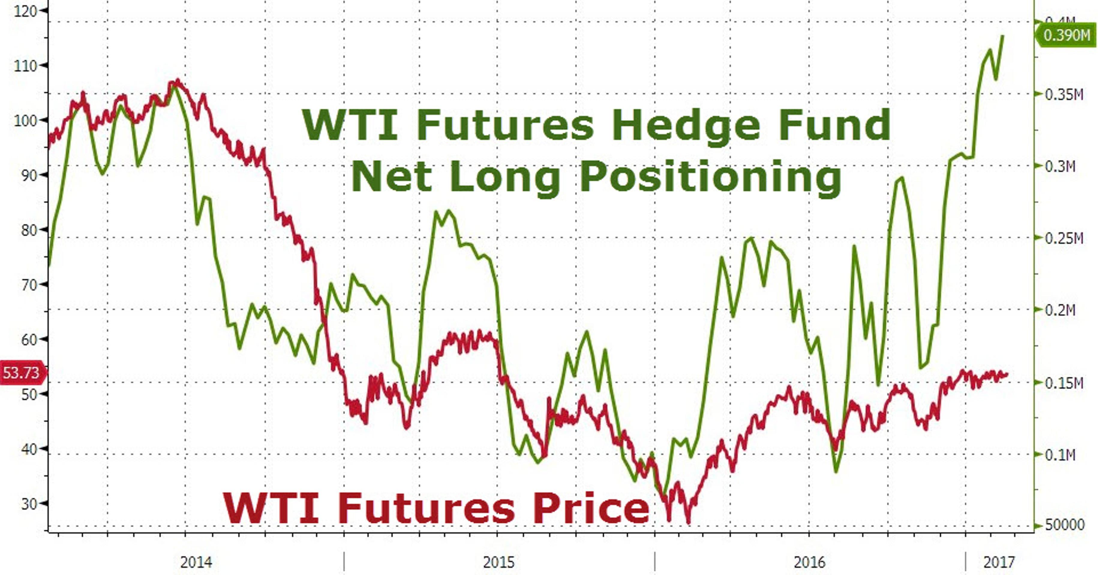 Зачем хедж-фондам понадобился 1 млрд баррелей?
