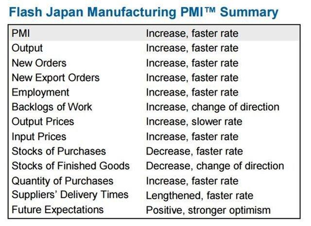PMI Еврозоны вырос до56 пунктов