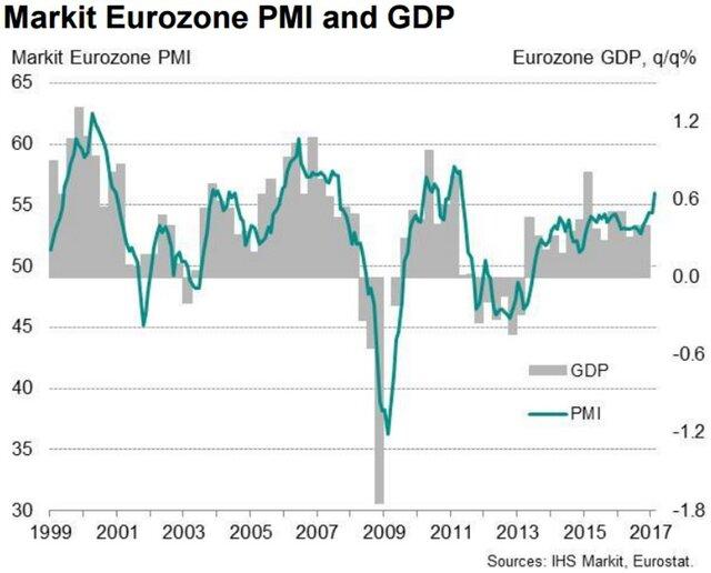 Германия: темпы роста активности в личном секторе достигли практически 3-летнего максимума