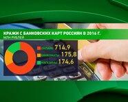 Кражи с банковских карт россиян в 2016 году
