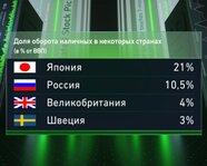 Япония, Швеция, Великобритания, Россия: доля оборота наличных