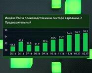 Индекс PMI в производственном секторе еврозоны