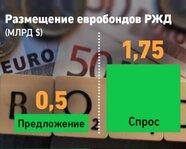 Размещение евробондов РЖД