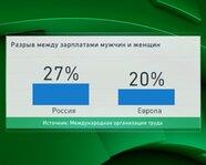 Россия и Европа: разрыв между зарплатами мужчин и женщин