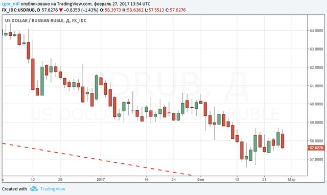 Руб. подорожал кдоллару иевро настарте торгов благодаря нефти