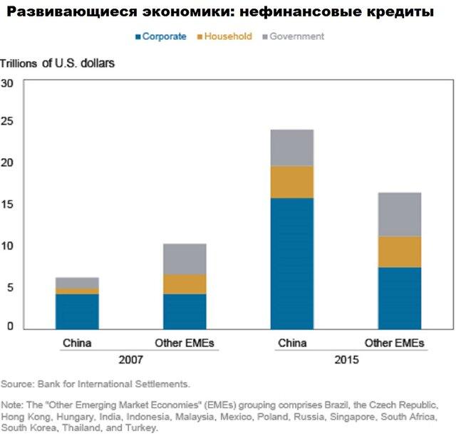 Нефинансовые кредиты в развивающихся экономиках