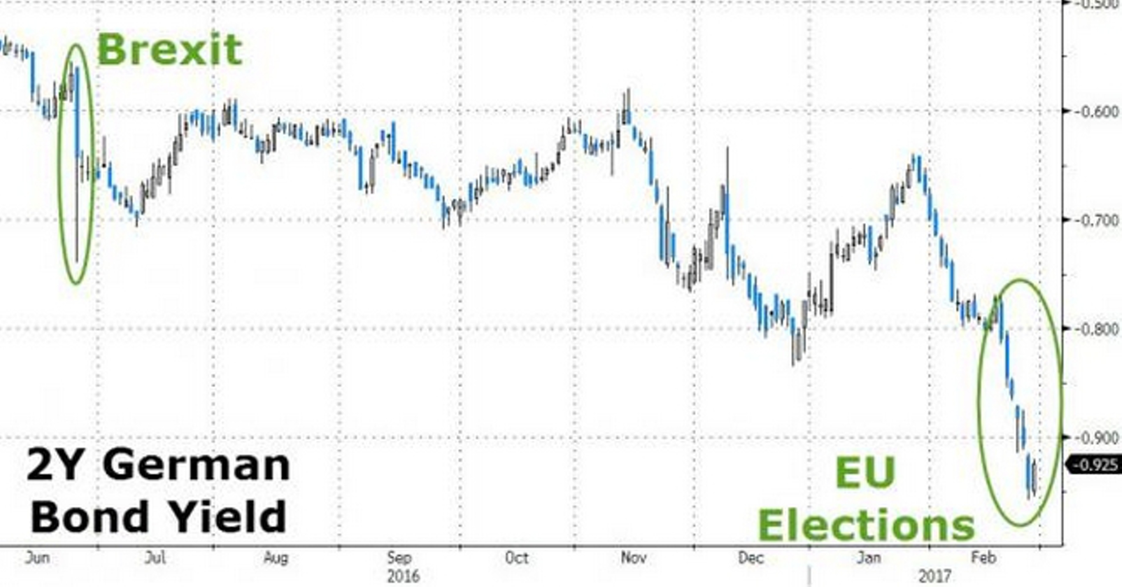 Выборы в Европе дают золоту шанс на ралли