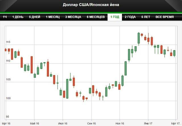 Рынки Азии вдохновлены ФРС и речью Трампа
