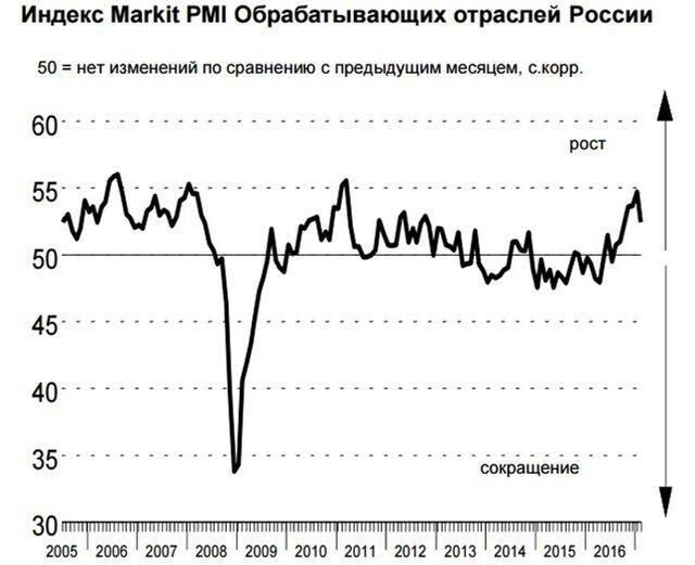 PMI в производственном секторе США неожиданно вырос
