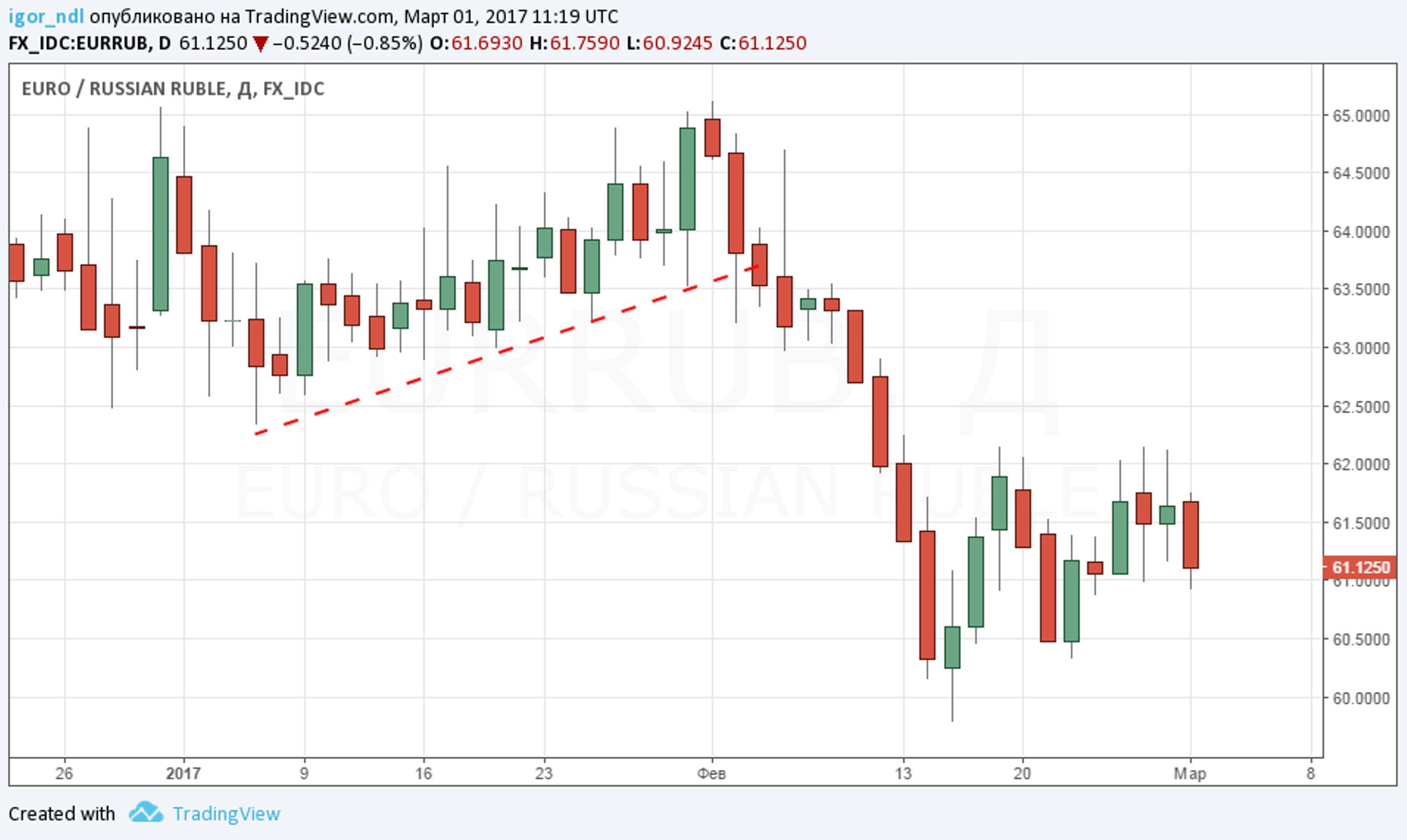 Рубль готовится к штурму новых максимумов