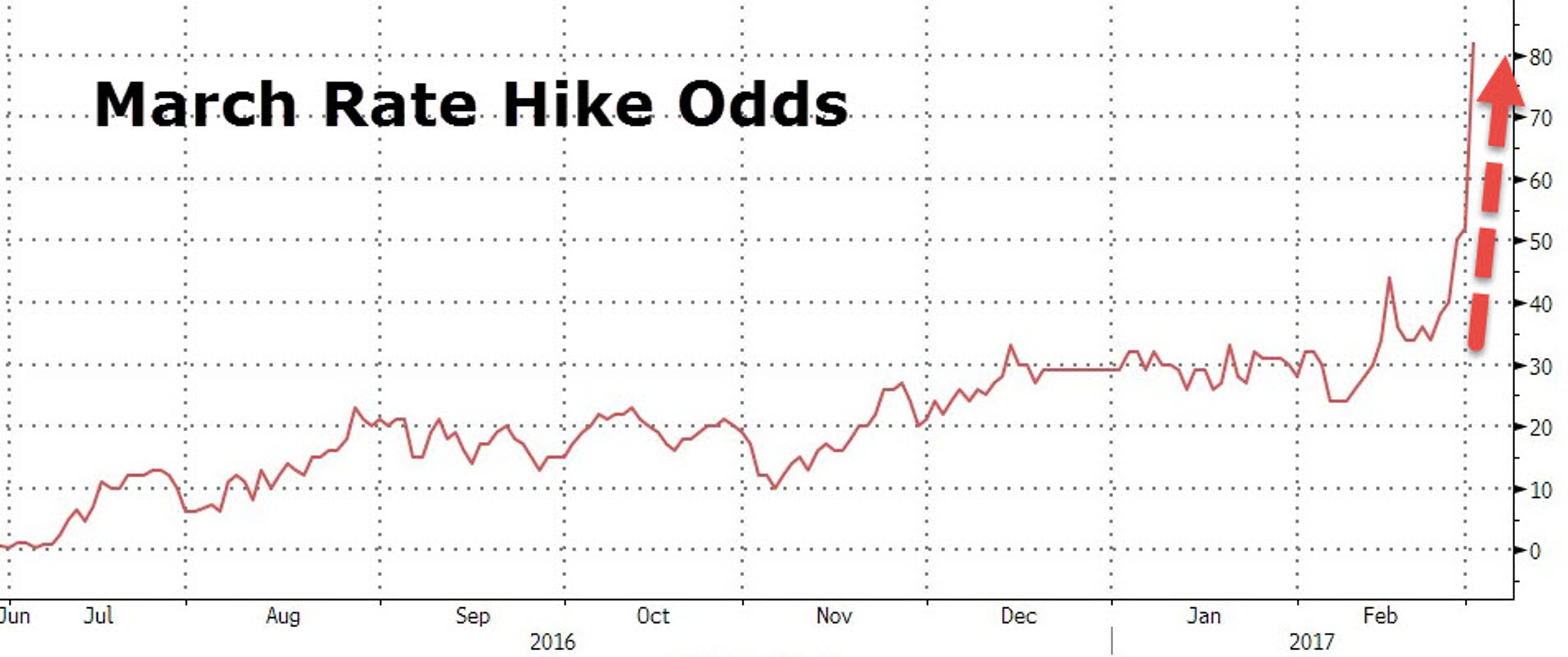 ФРС ставит рынок под угрозу
