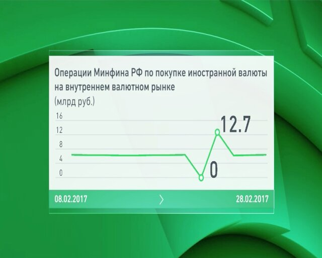 Винтересах министра финансов ЦБРФ закупил валюту на82 млрд руб.