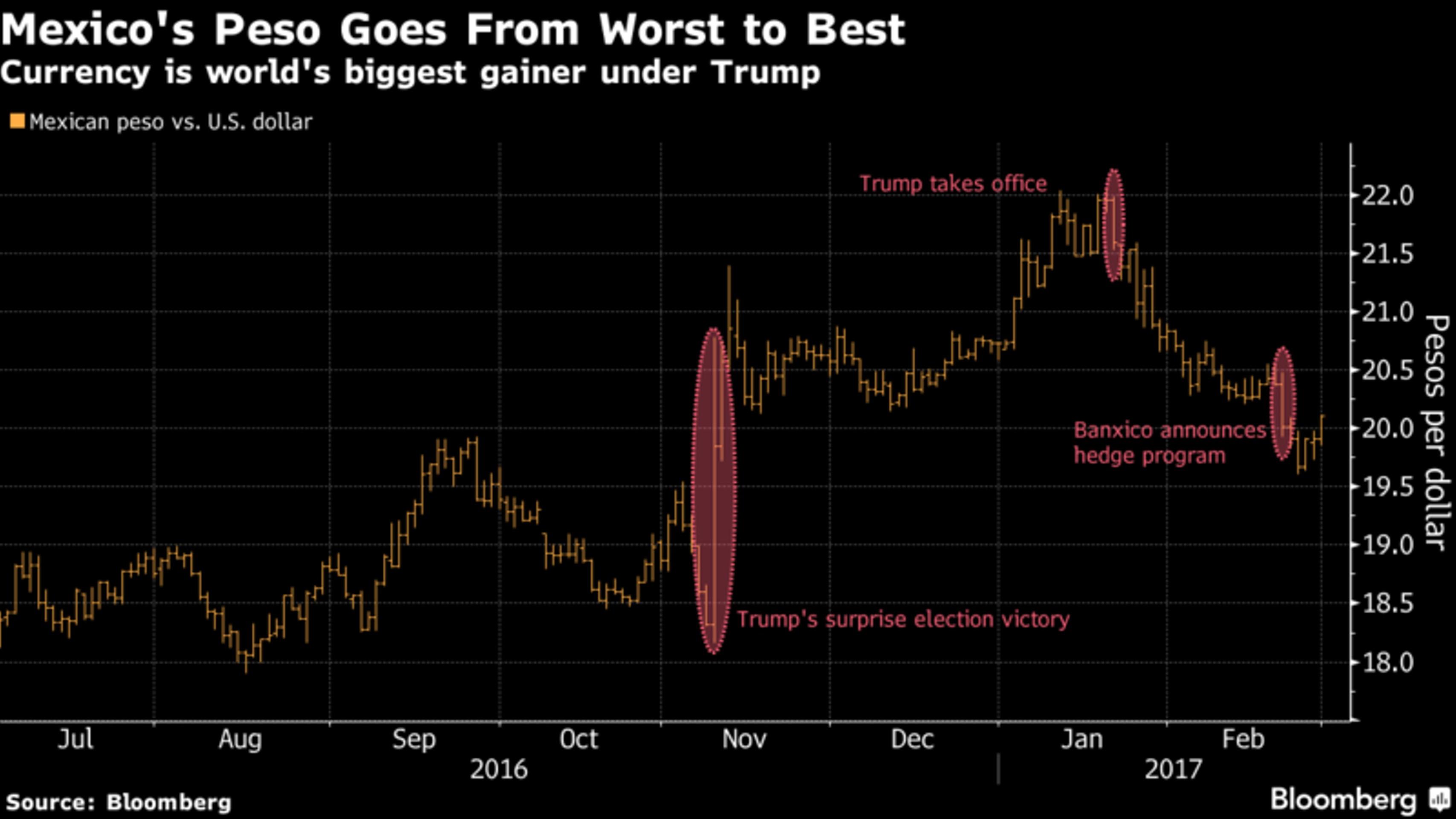 ФРС защитит песо от Трампа