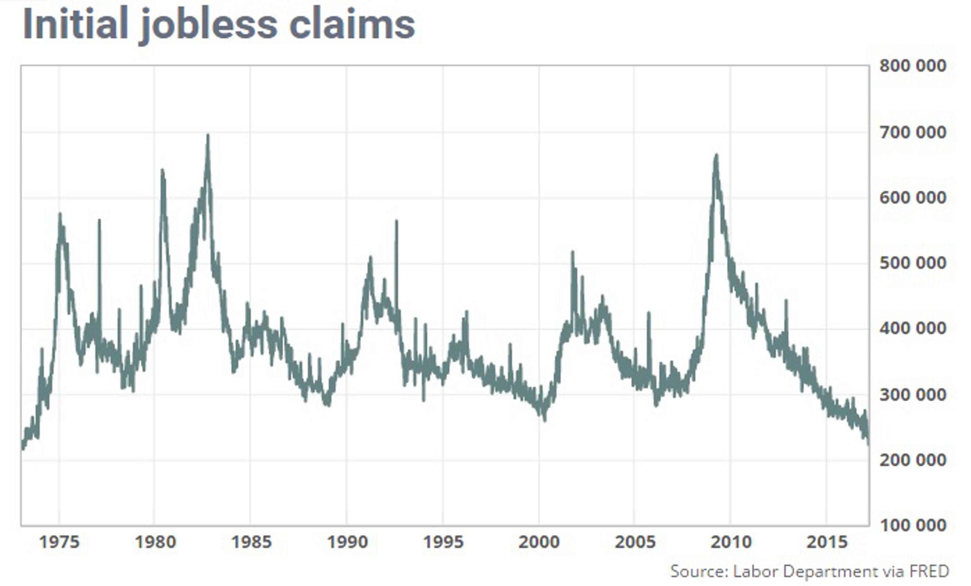 Заявки по безработице в США на минимуме за 44 года