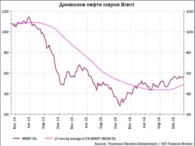 """Газпром"" нажал на газ"