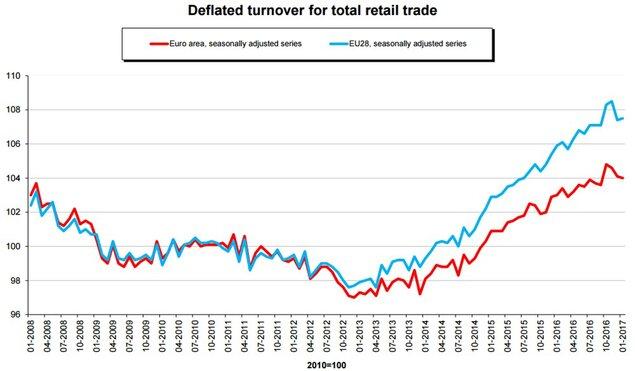 Розничные продажи вГермании обогнали прогноз роста