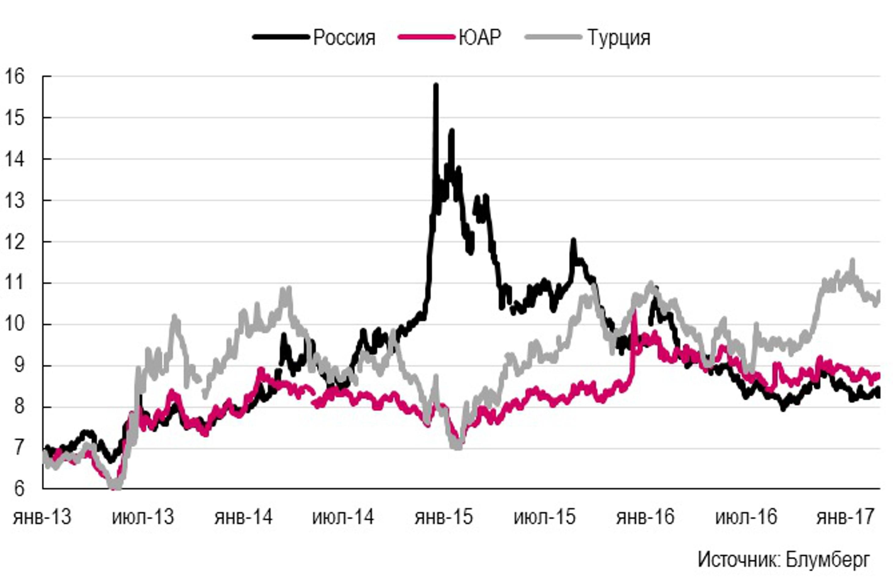 Акции против облигаций: мифы и реальность