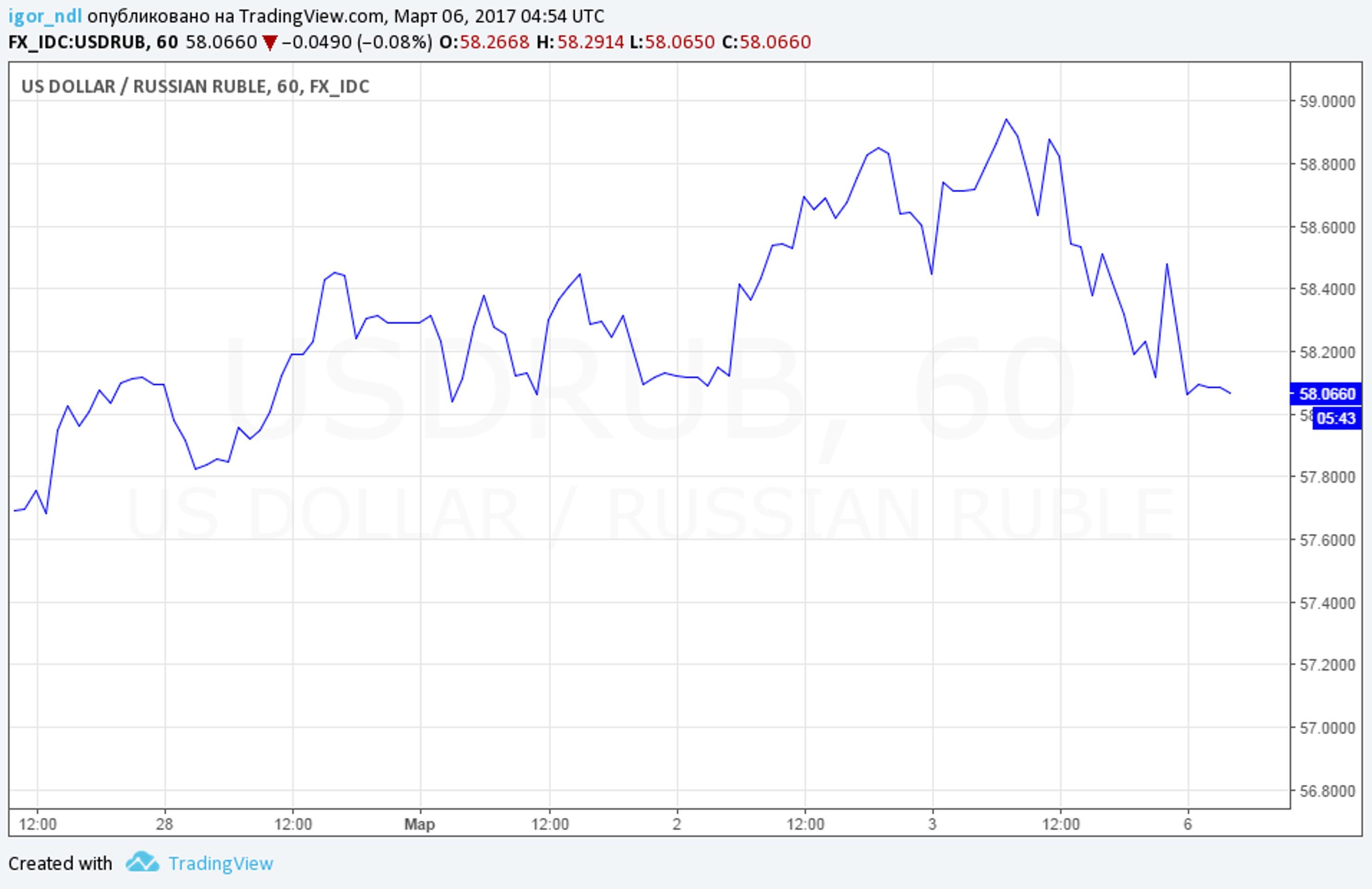 Может ли ФРС распугать рублевых спекулянтов?