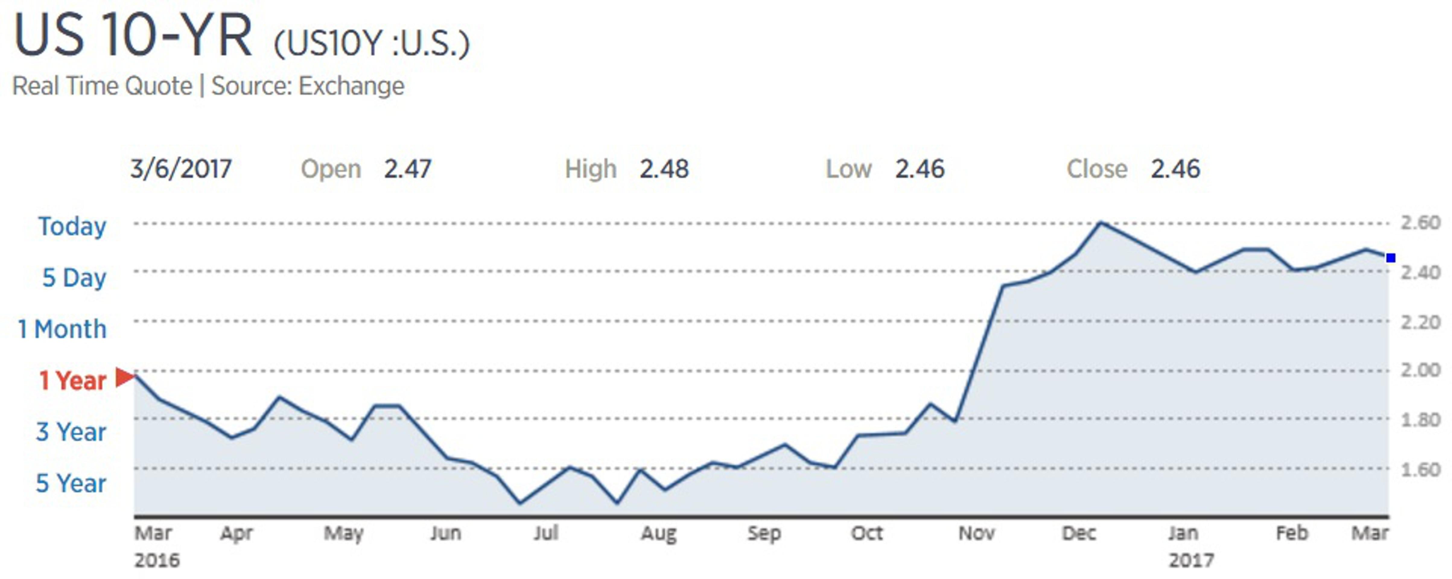 Инвесторы в бонды готовятся к повышению ставки ФРС