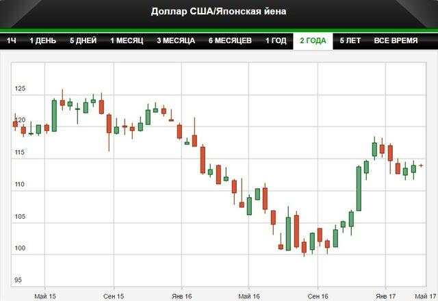 Банк Японии испугался волатильности иены