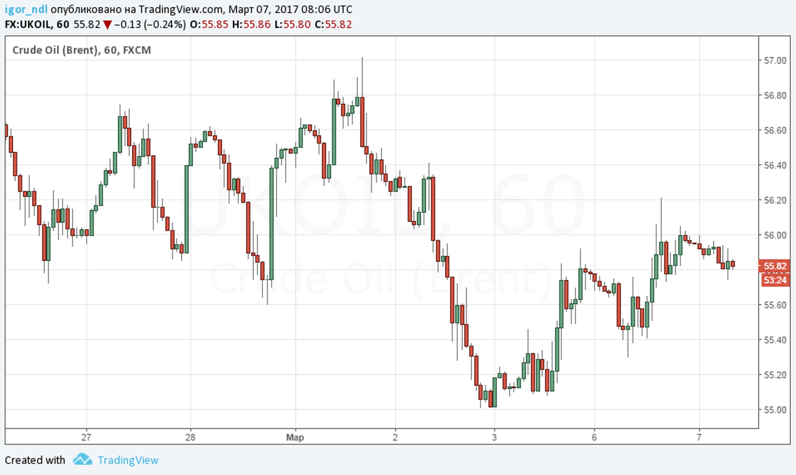 Почему ОПЕК не может загнать цены на нефть выше?