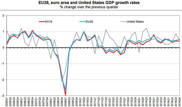 Евростат подтвердил данные поросту ВВП еврозоны вIV квартале