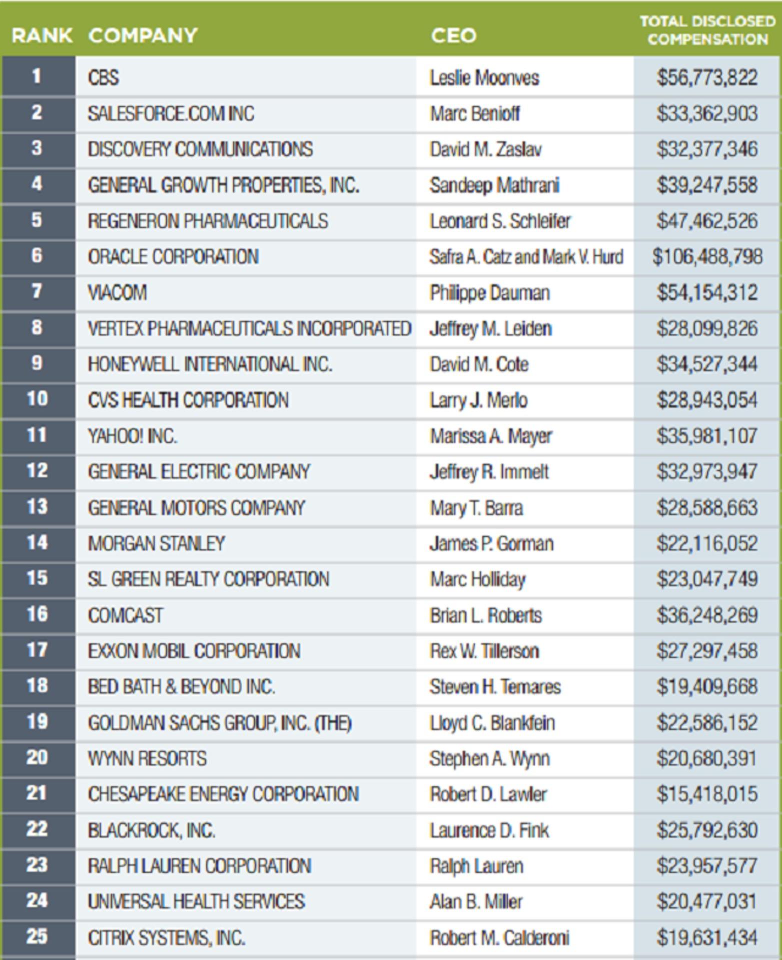 Кому переплачивают компании: 100 самых дорогих CEO