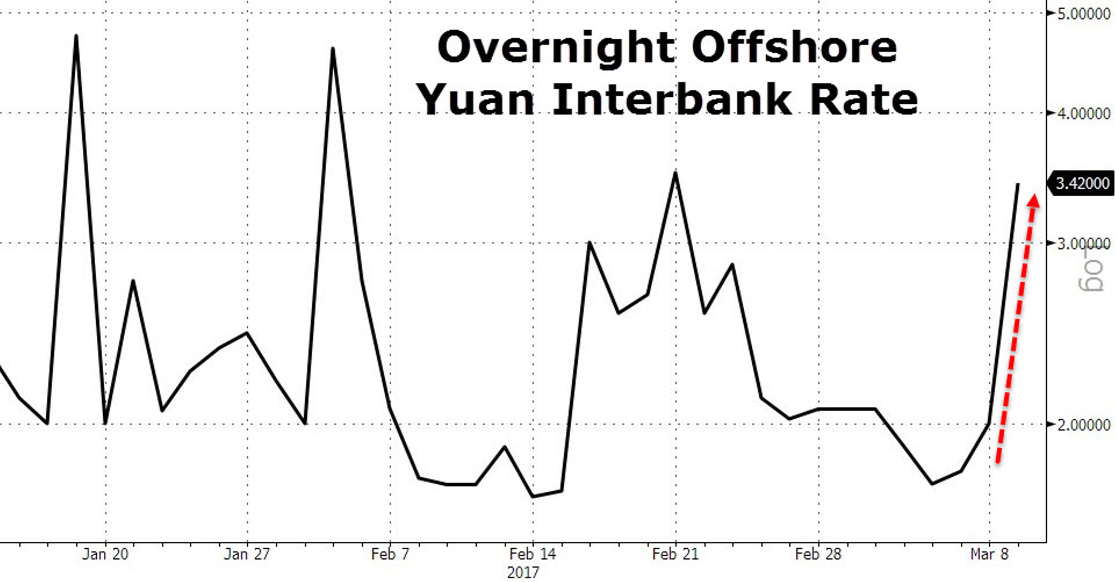 Китай снова предупредил ФРС