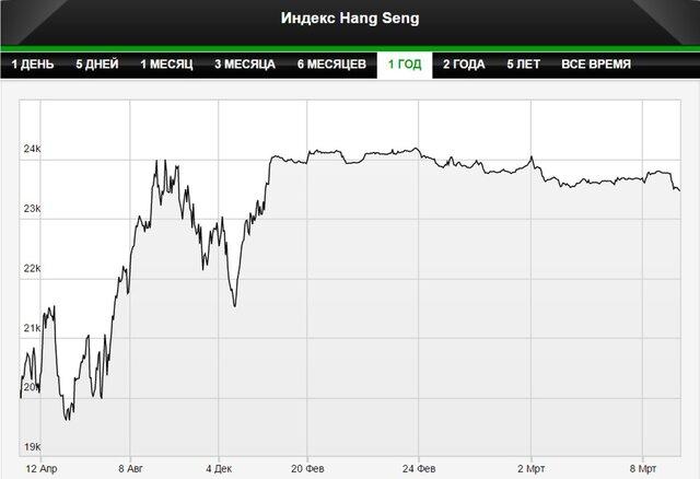 Рынки Азии испугались слабой инфляции в Китае