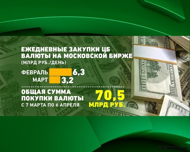 Ежедневные закупки ЦБ валюты на Московской бирже