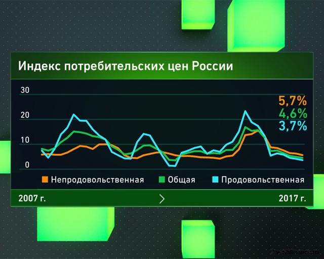 Индекс потребительских цен России