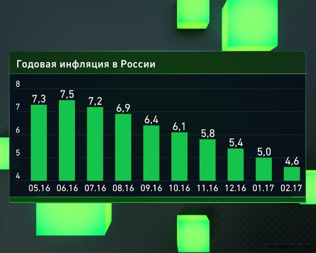 Годовая инфляция в России