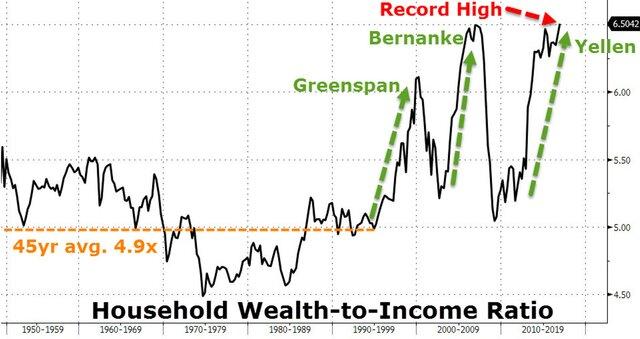 Цены активов