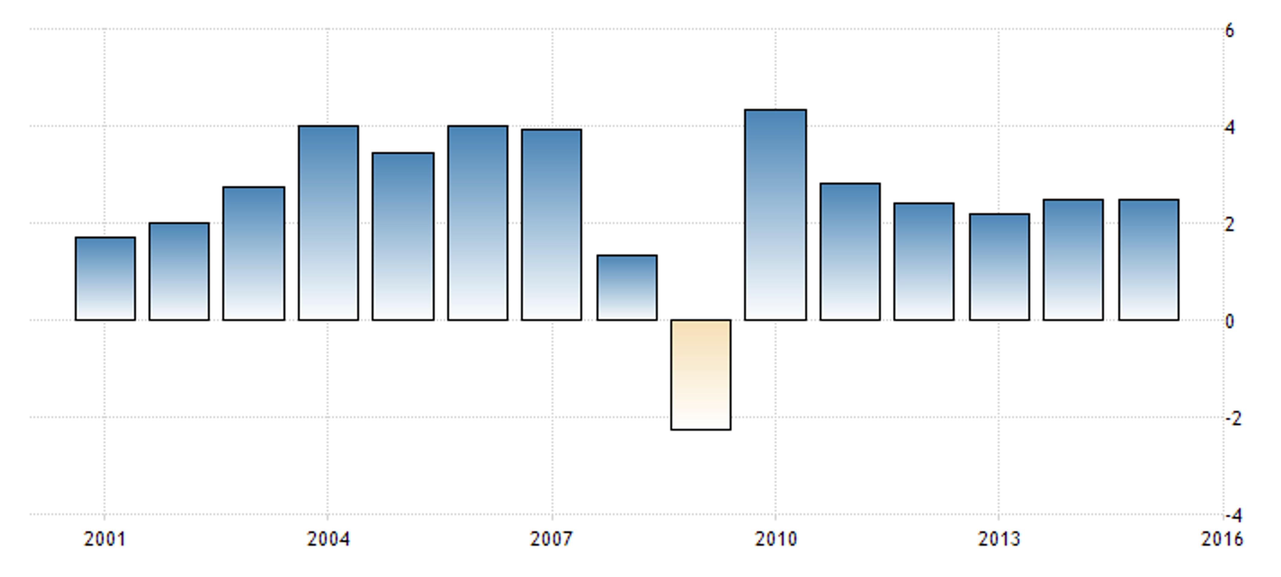 Удастся ли избежать новой глобальной рецессии?
