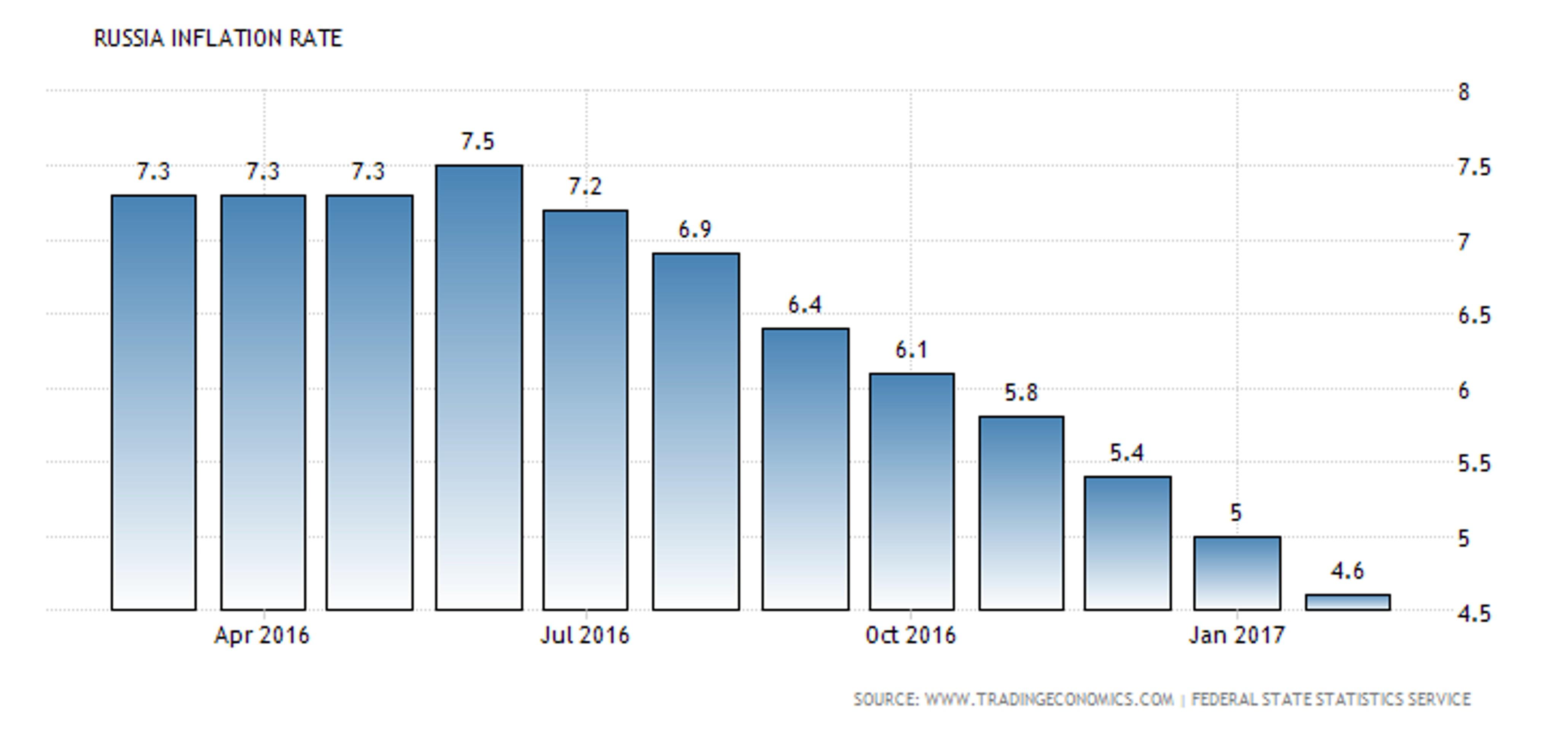 Банк России готов к снижению ставки?