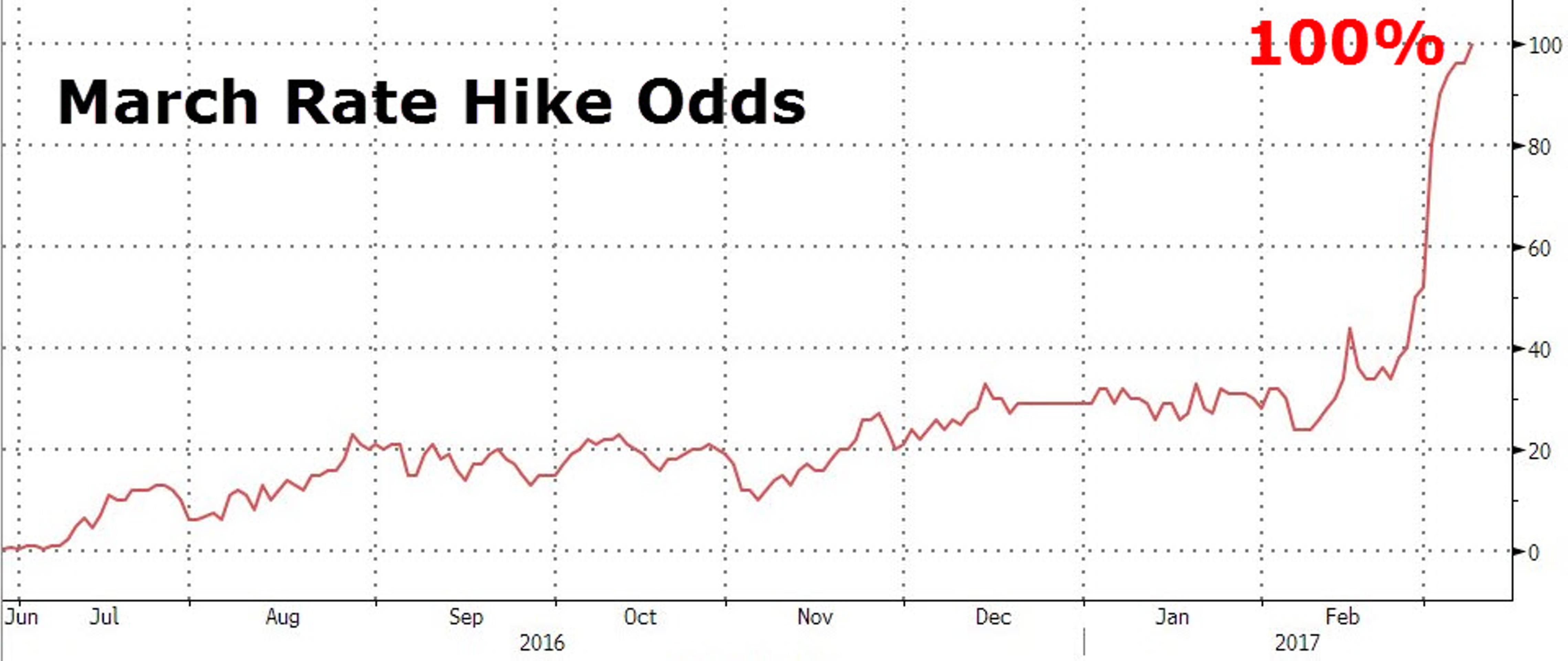 Историческое заседание ФРС: чем рискует Йеллен?