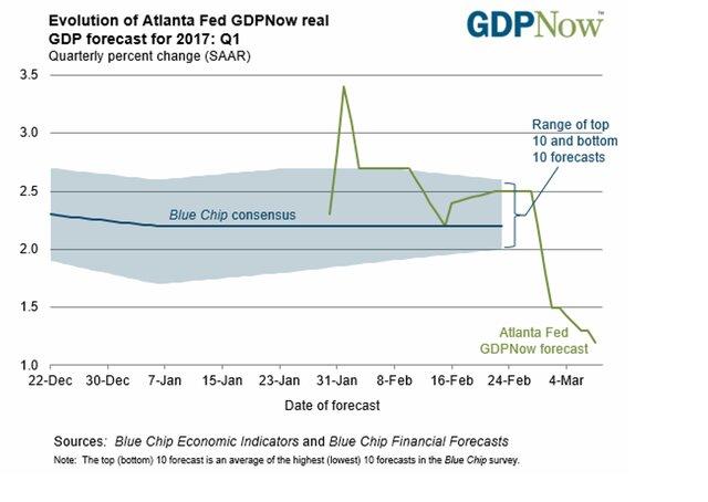 Мировые цены нанефть ускорили рост сразу после поднятия ставки ФРС США