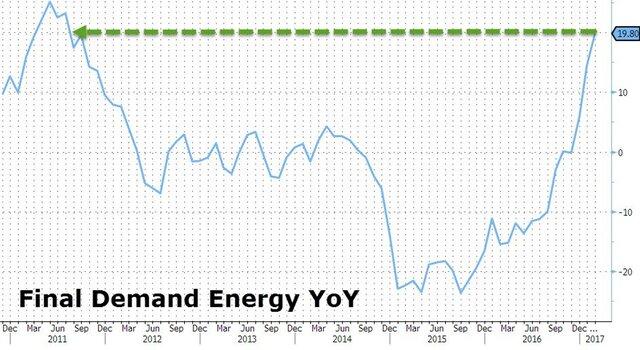Цены нанефть продолжили рост