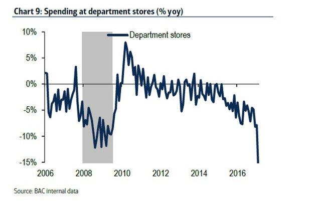 Динамика розничных продаж