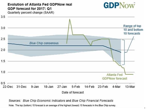 Прогноз ВВП США