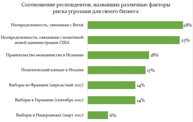 Brexit - главный риск для европейских компаний - Фото