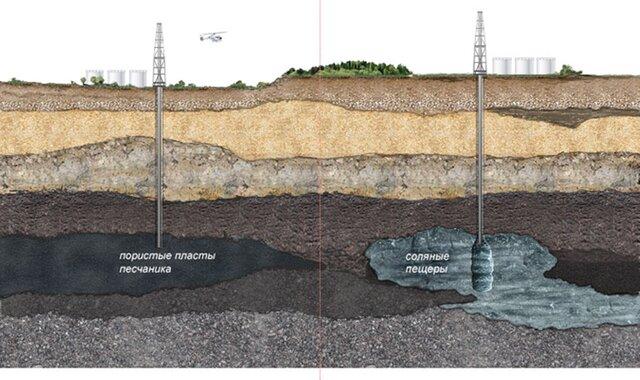 «Газпром» нашел проблемы укрупнейшего хранилища газа Европы