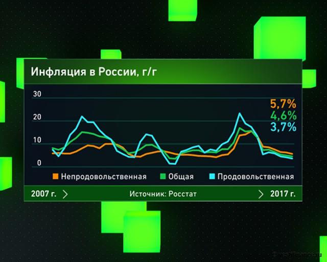 Инфляция в России с 2007 года