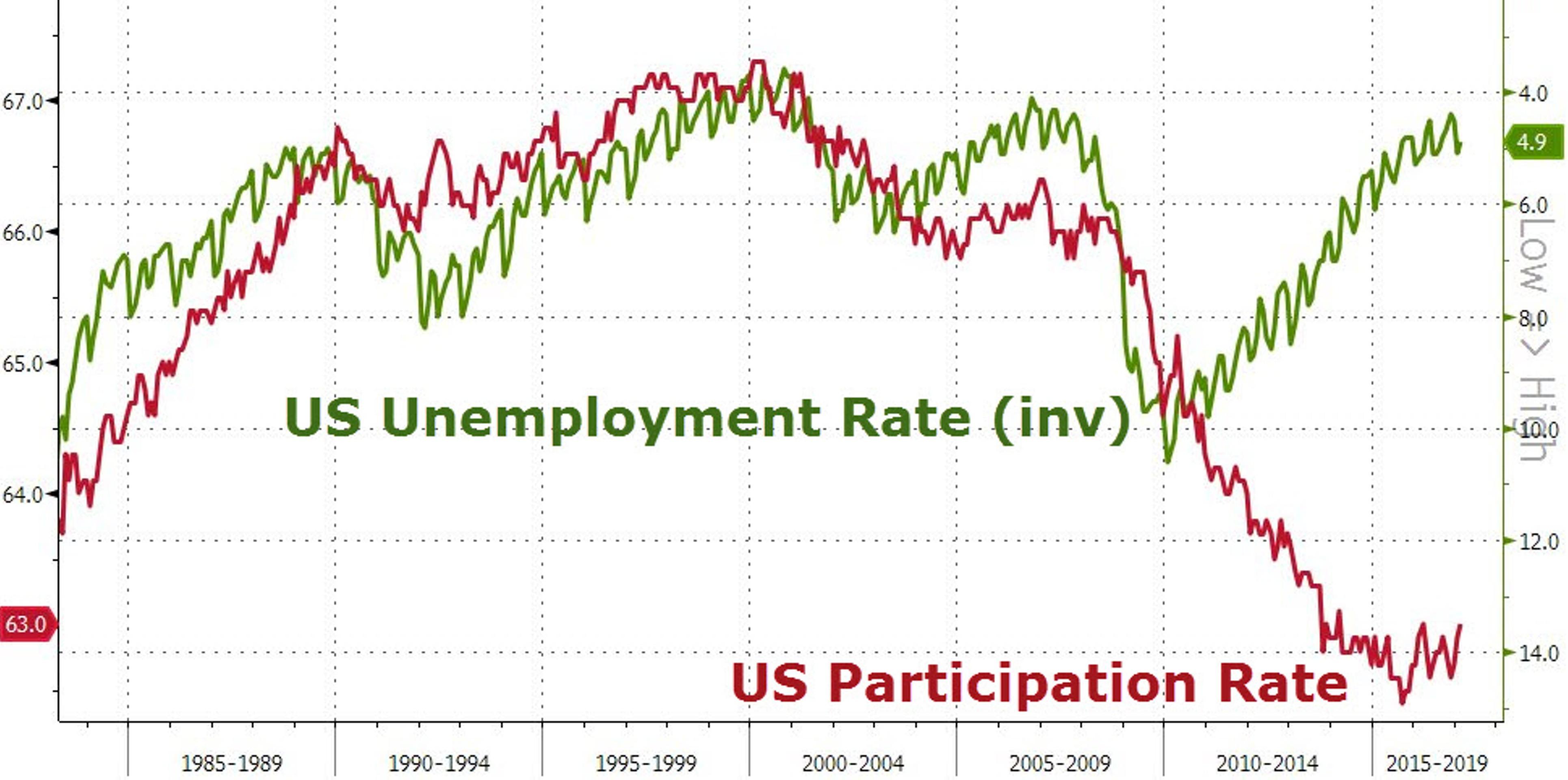 В чем ошибка Йеллен и что не так с рынком труда США